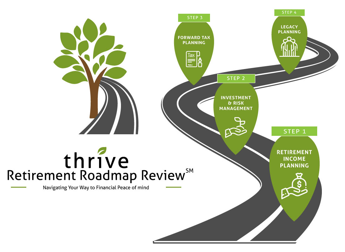 Thrive-roadmap